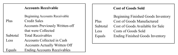 Examples of the Add-Subtract Format